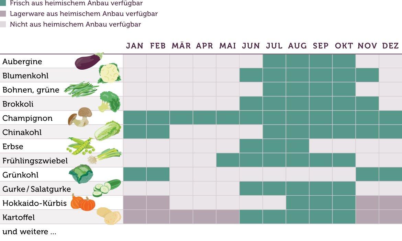 Gemüse Saisonkalender kurz - www.emmikochteinfach.de