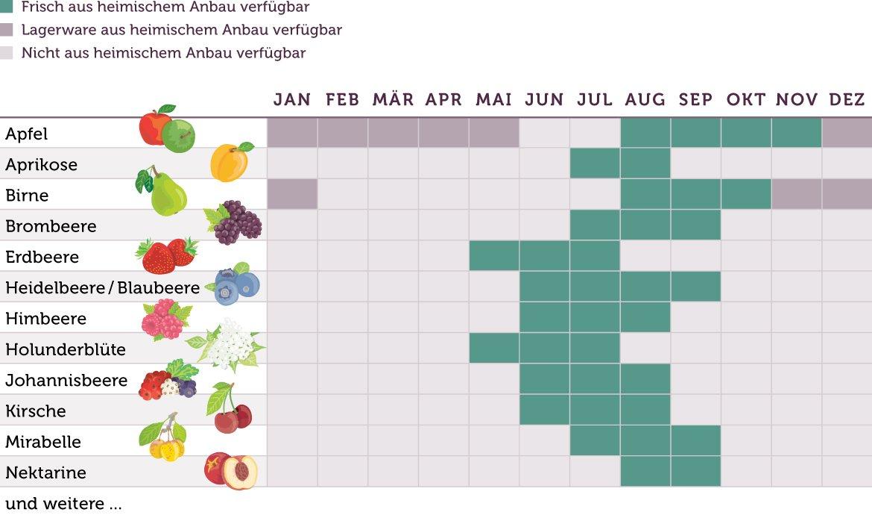 Saisonkalender Obst kurz - www.emmikochteinfach.de